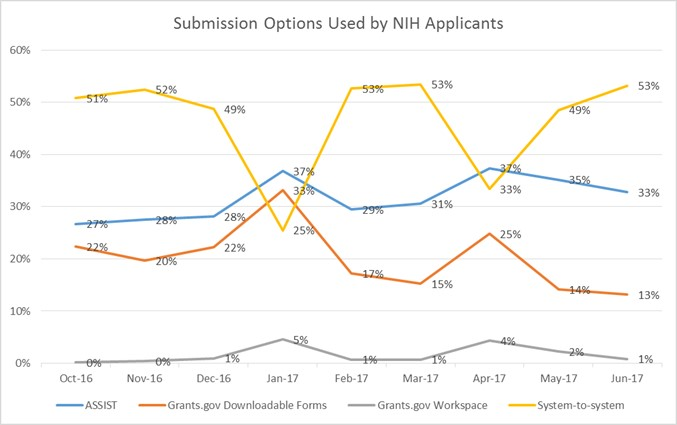 NIH Submission graph